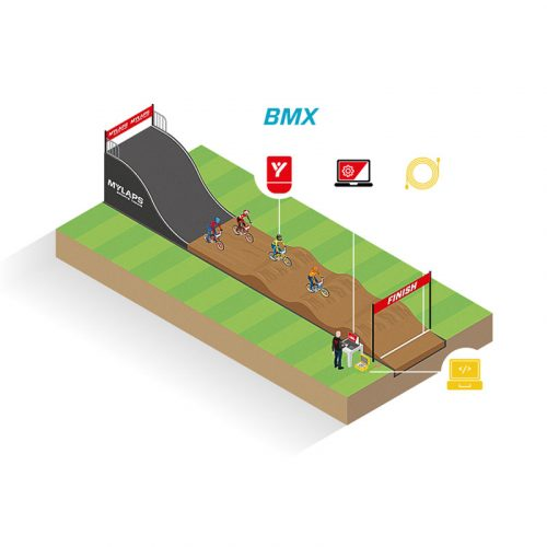 Transponder Timing System for BMX