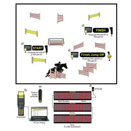 Show Jumping Timing System Package