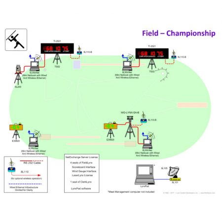 Athletics Field Championship Package
