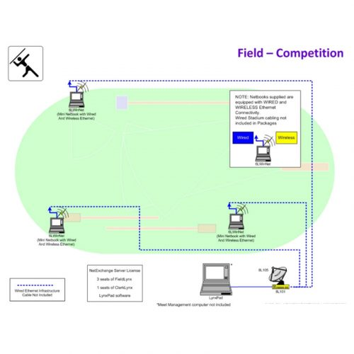 Athletics Field Competition Package