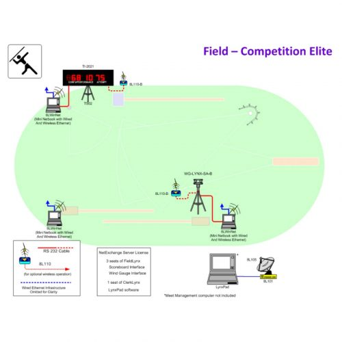 Athletics Field Competition Elite Package
