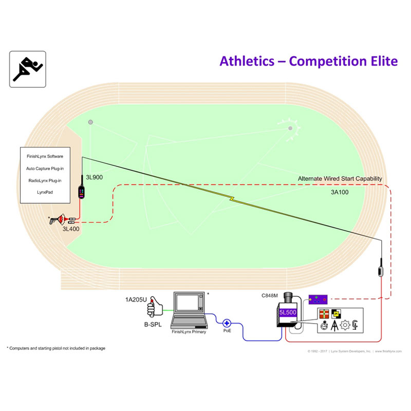 Competition Elite Photo-finish Timing Package