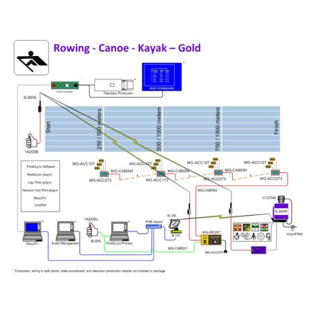Gold Rowing Timing System Package